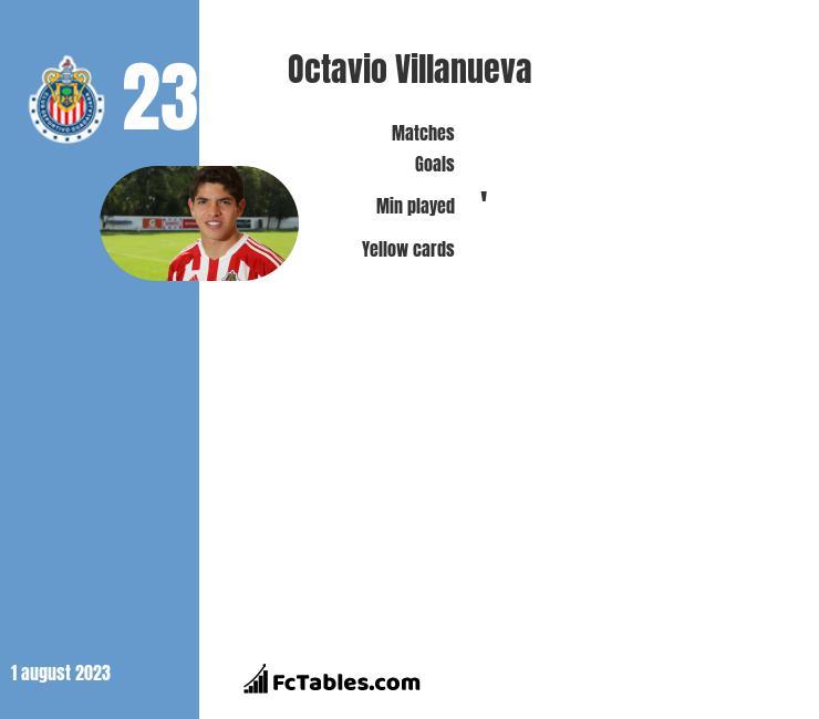 Octavio Villanueva infographic