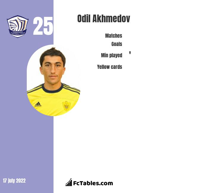 Odil Akhmedov infographic