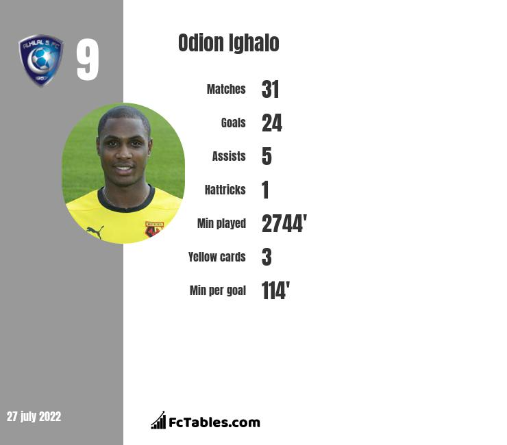 Odion Ighalo stats