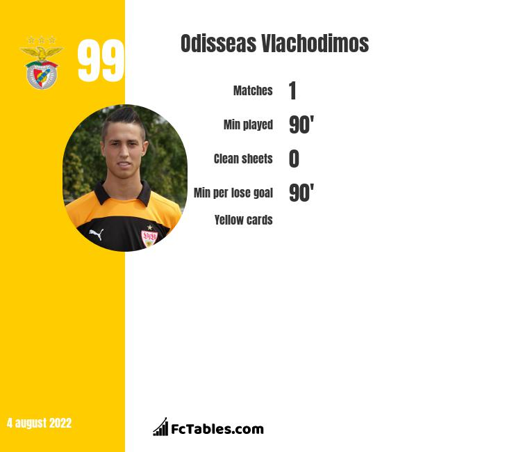 Odisseas Vlachodimos infographic statistics for Benfica