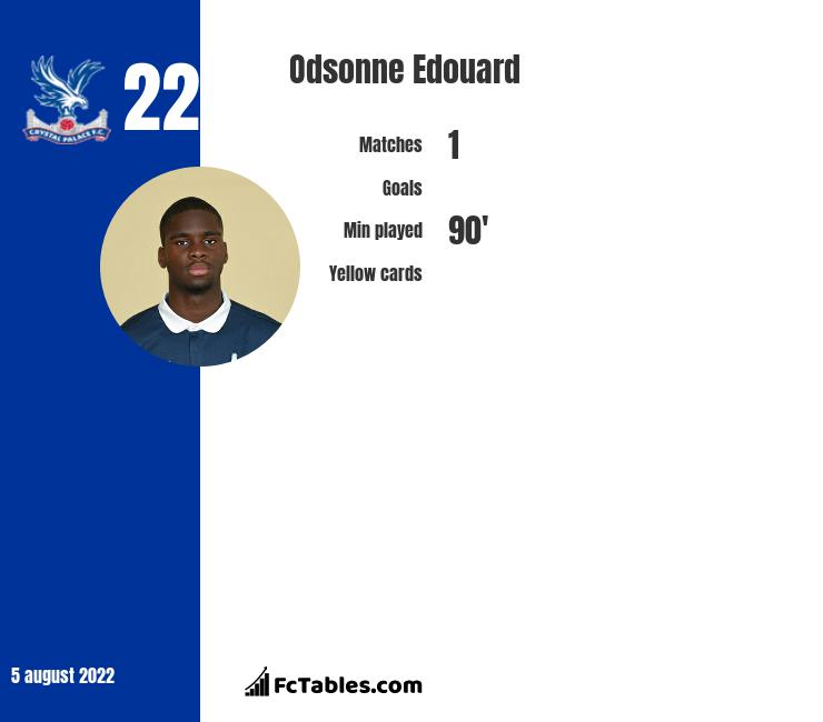 Odsonne Edouard infographic statistics for Celtic