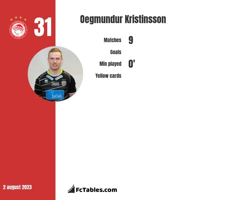 Oegmundur Kristinsson infographic