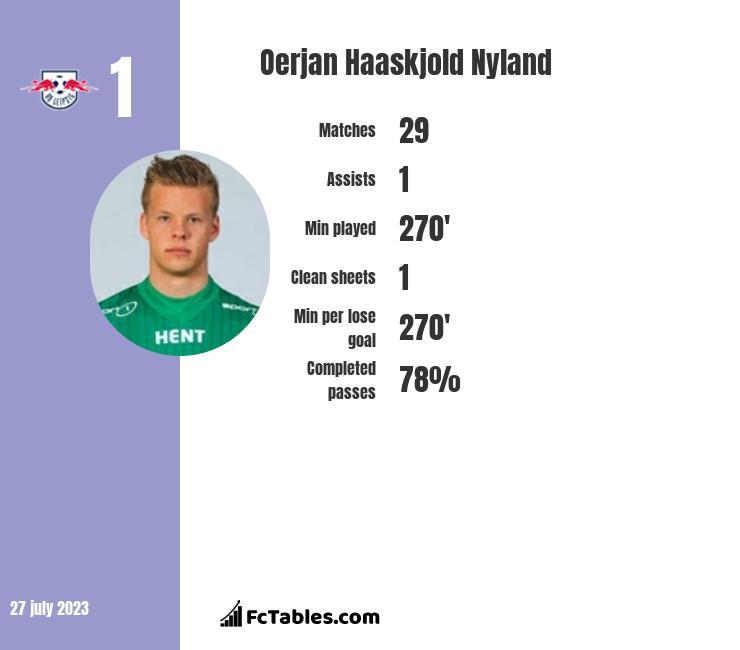 Oerjan Haaskjold Nyland infographic