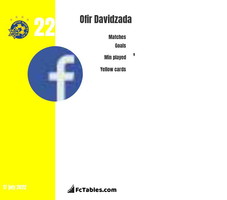 Ofir Davidzada infographic