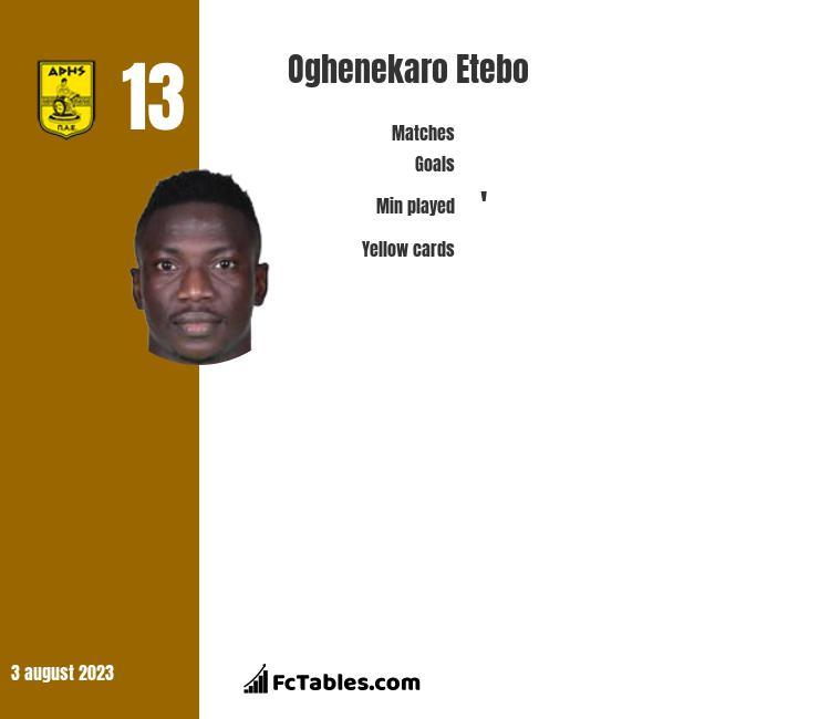 Oghenekaro Etebo stats