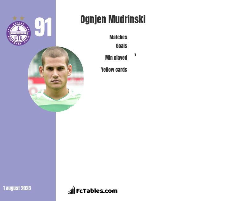 Ognjen Mudrinski infographic