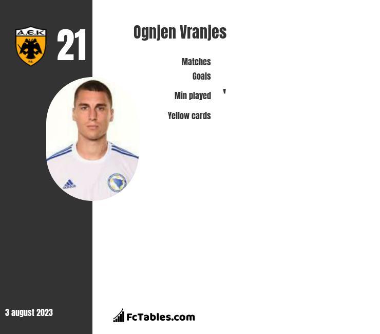 Ognjen Vranjes infographic