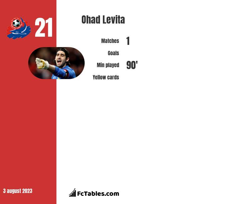 Ohad Levita infographic