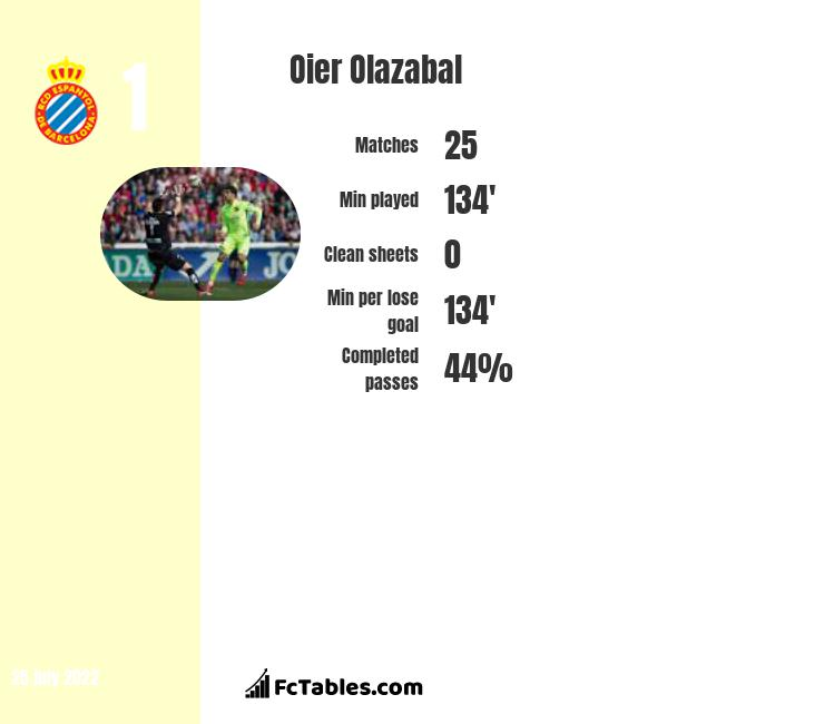 Oier Olazabal infographic statistics for Levante
