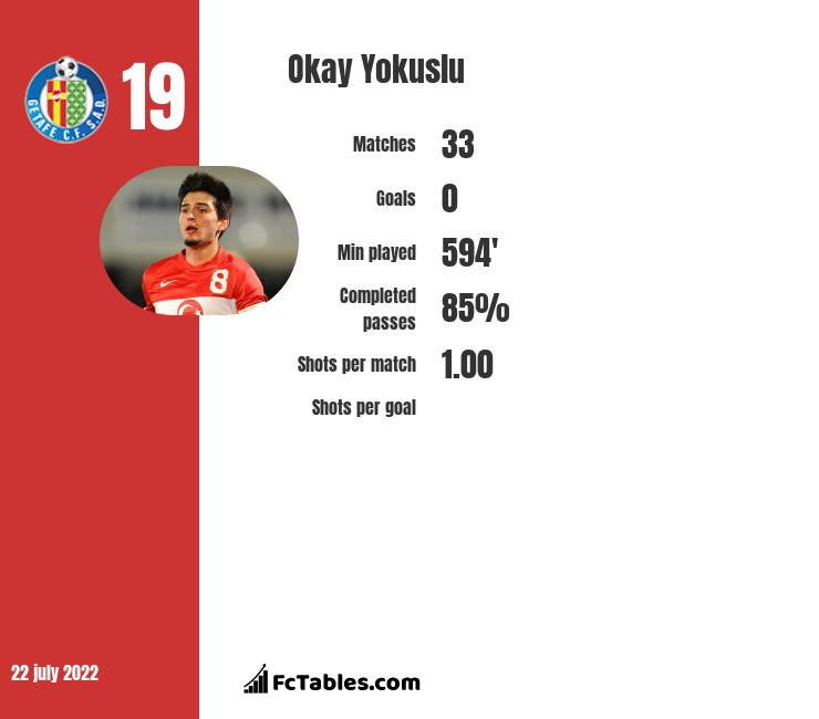 Okay Yokuslu infographic statistics for Celta Vigo