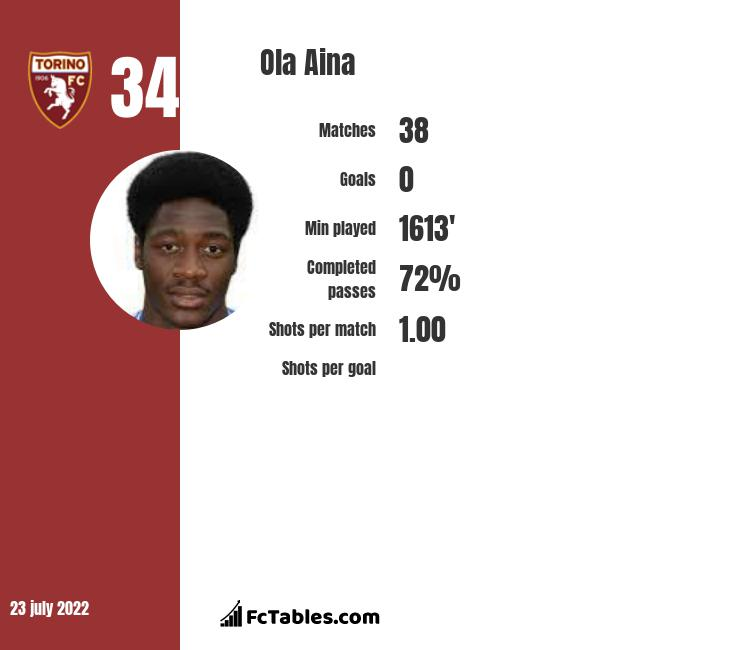 Ola Aina infographic statistics for Fulham