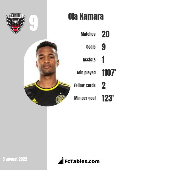 Ola Kamara infographic statistics for DC United