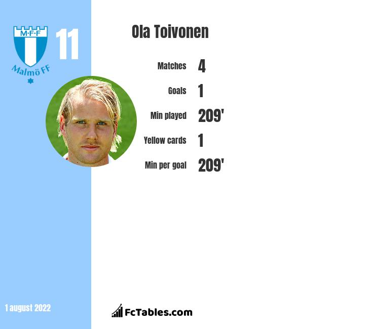 Ola Toivonen infographic statistics for Melbourne Victory