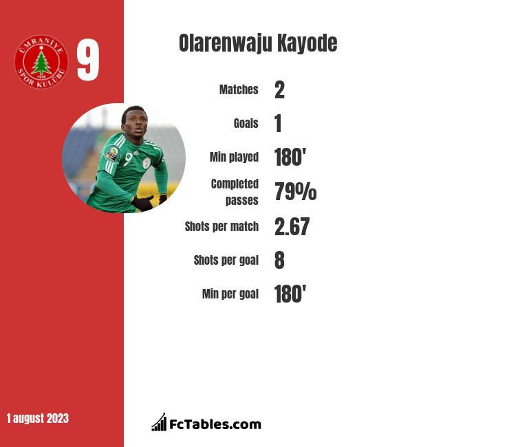 Olarenwaju Kayode stats