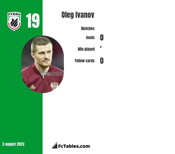 Oleg Ivanov infographic
