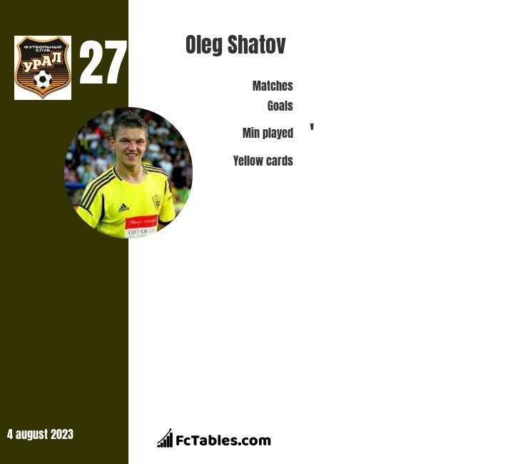 Oleg Szatow infographic
