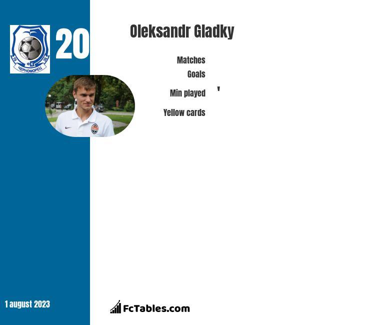 Ołeksandr Hładky infographic