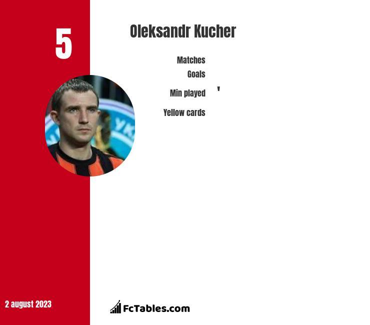 Oleksandr Kucher infographic
