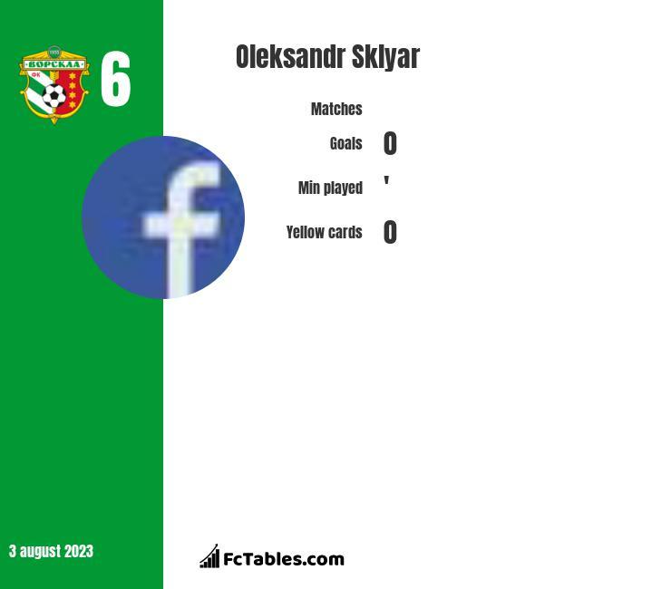 Oleksandr Sklyar infographic