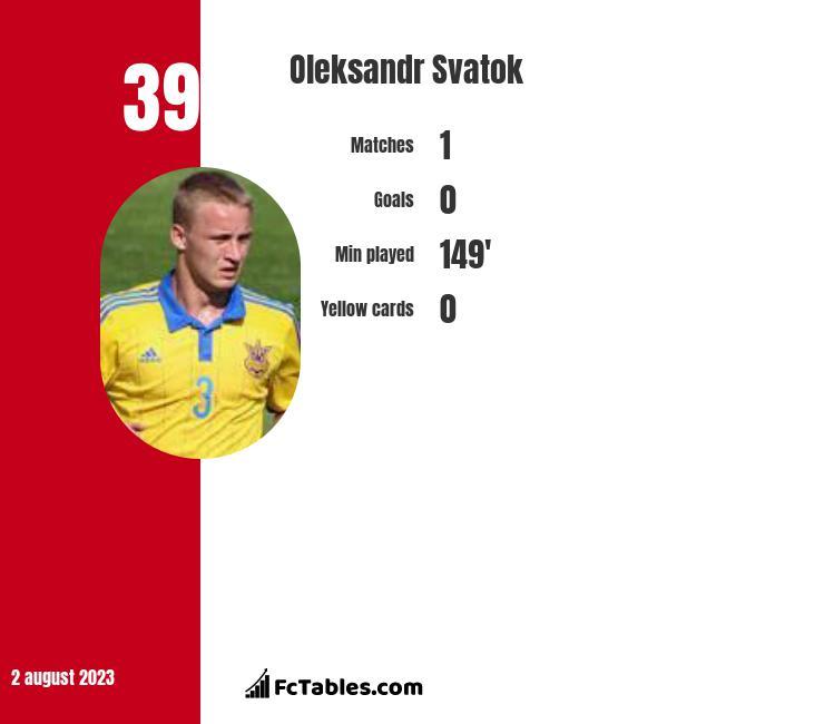 Oleksandr Svatok infographic