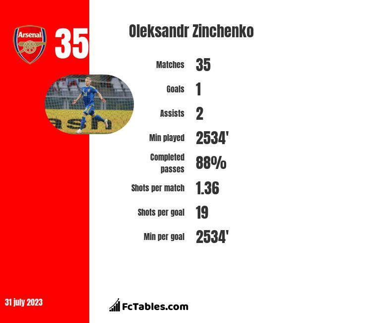 Oleksandr Zinchenko infographic