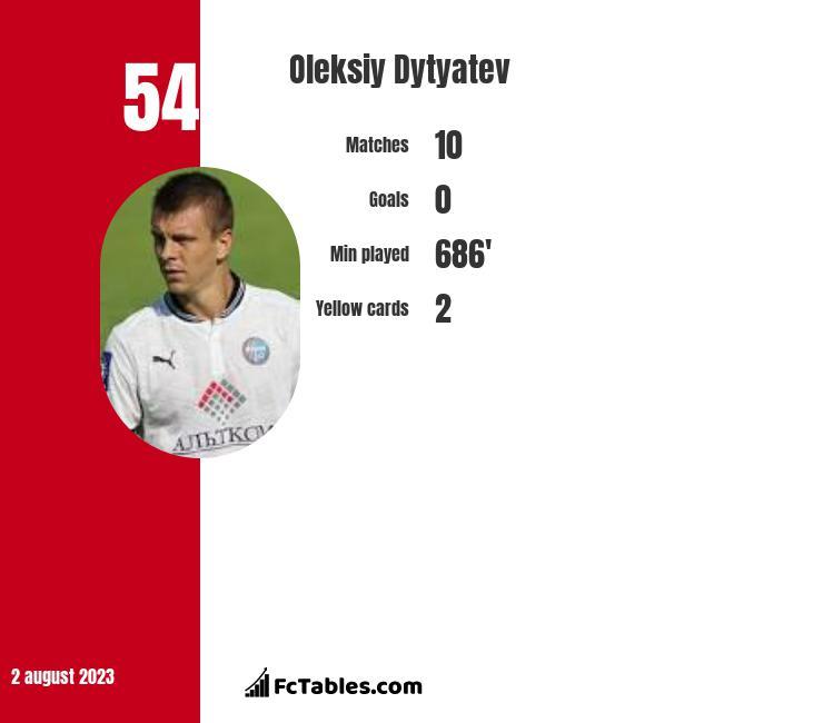Oleksiy Dytyatev infographic