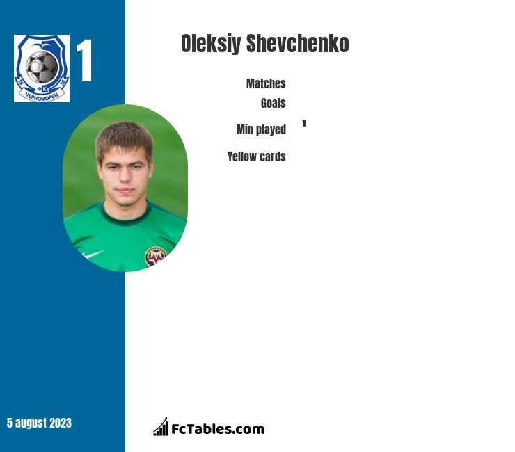 Oleksiy Shevchenko infographic