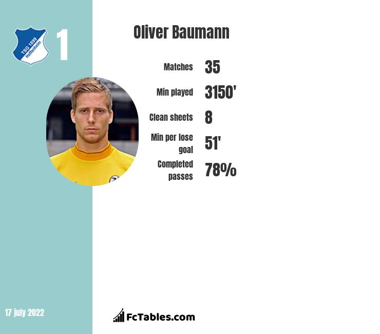 Oliver Baumann infographic