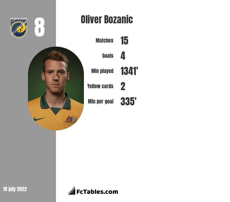 Oliver Bozanic infographic statistics for Hearts
