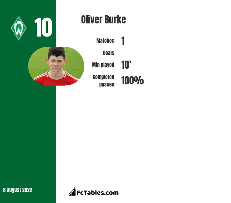 Oliver Burke infographic statistics for Sheffield United