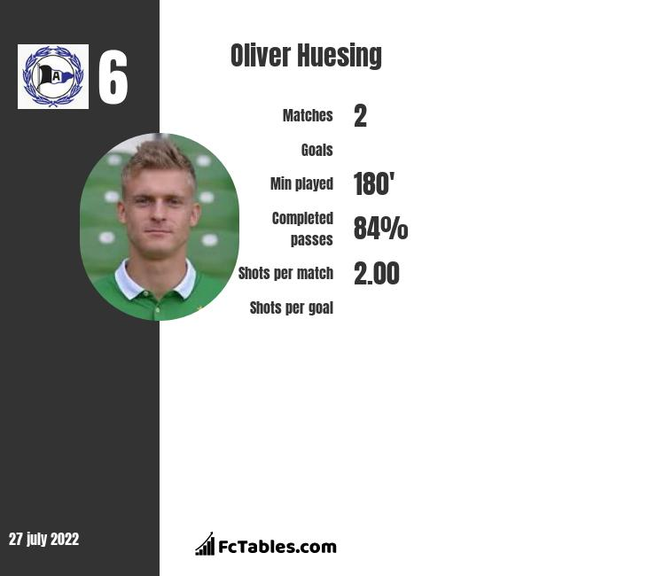 Oliver Huesing infographic