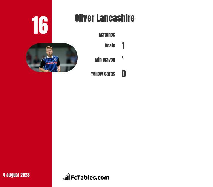 Oliver Lancashire infographic