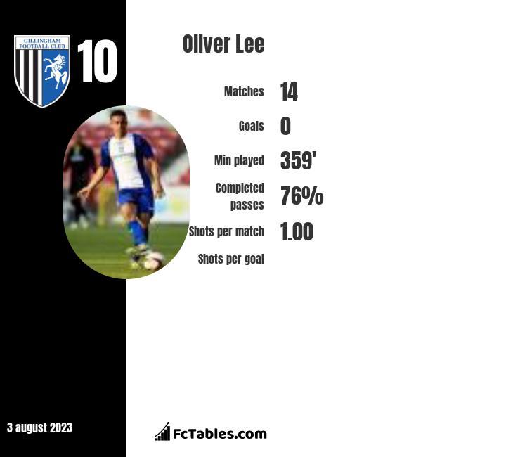 Oliver Lee infographic