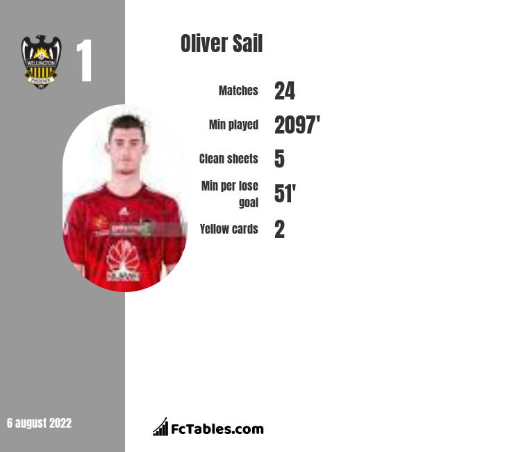 Oliver Sail infographic