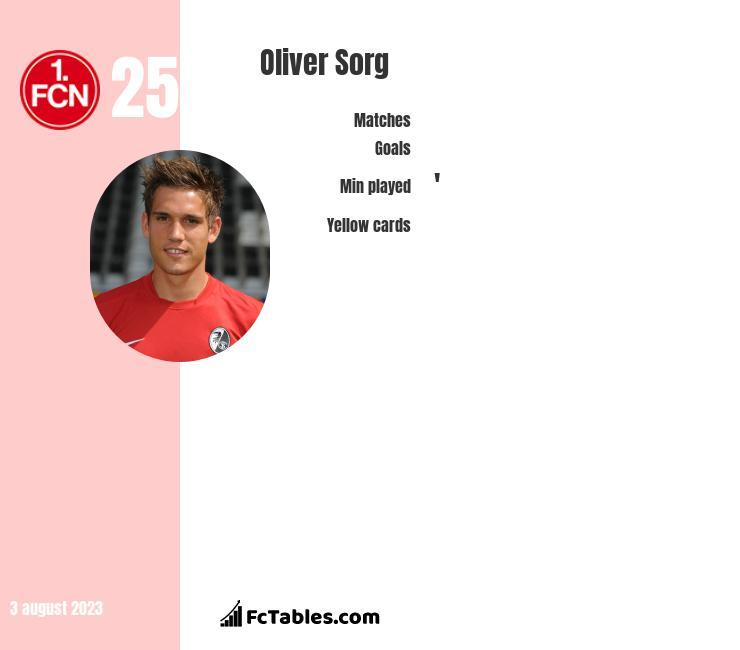 Oliver Sorg infographic