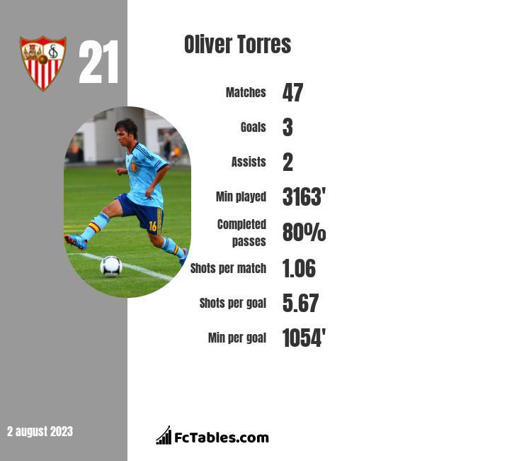 Oliver Torres infographic