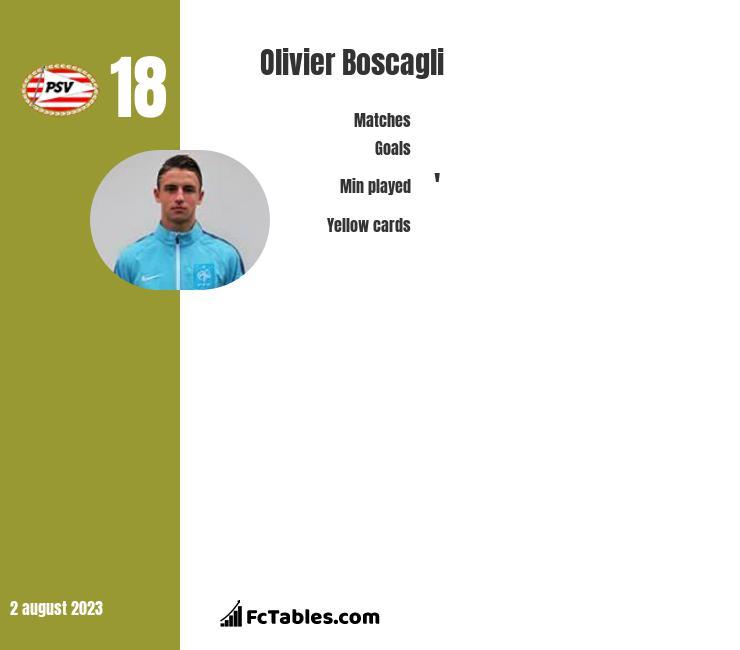 Olivier Boscagli infographic