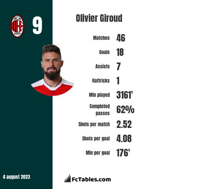 Olivier Giroud stats