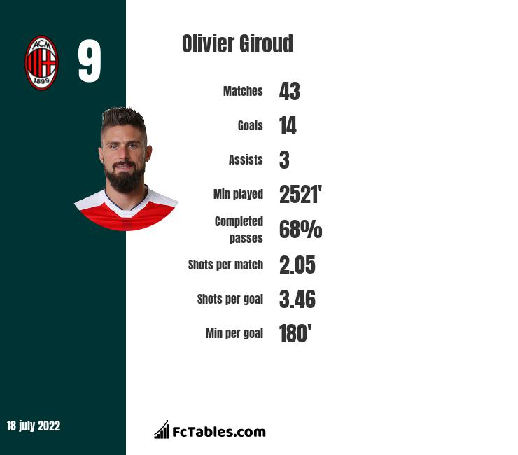 Olivier Giroud infographic