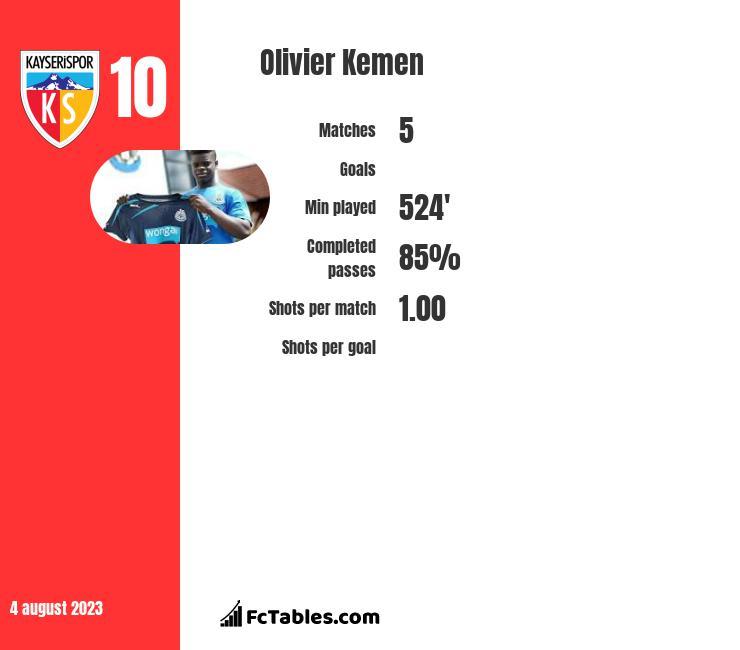 Olivier Kemen infographic