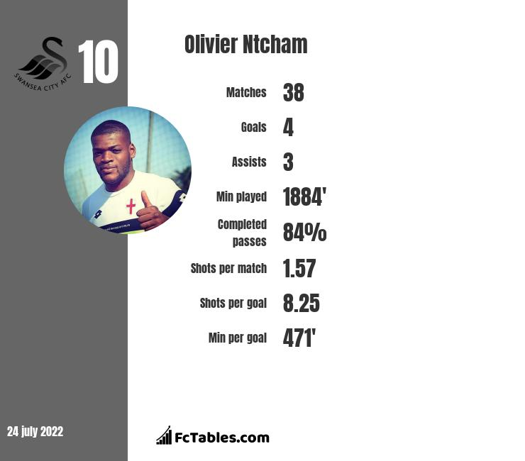 Olivier Ntcham infographic statistics for Celtic Glasgow