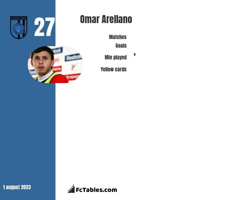 Omar Arellano infographic
