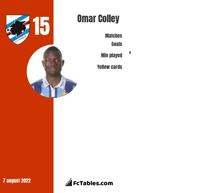 Omar Colley infographic