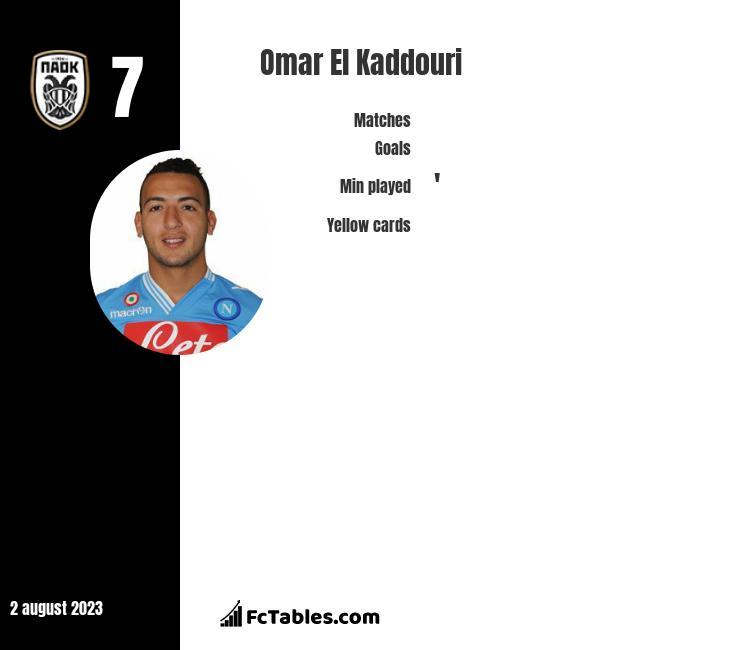 Omar El Kaddouri infographic