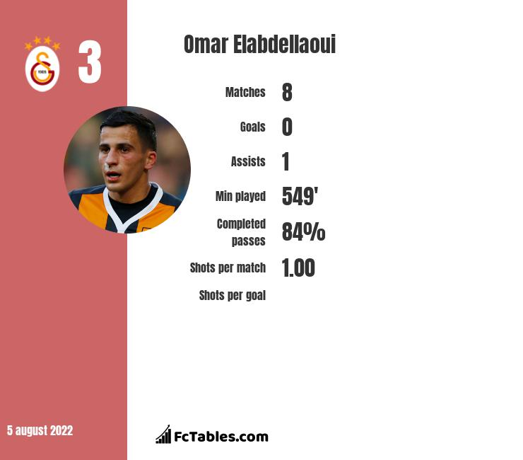 Omar Elabdellaoui infographic statistics for Olympiacos