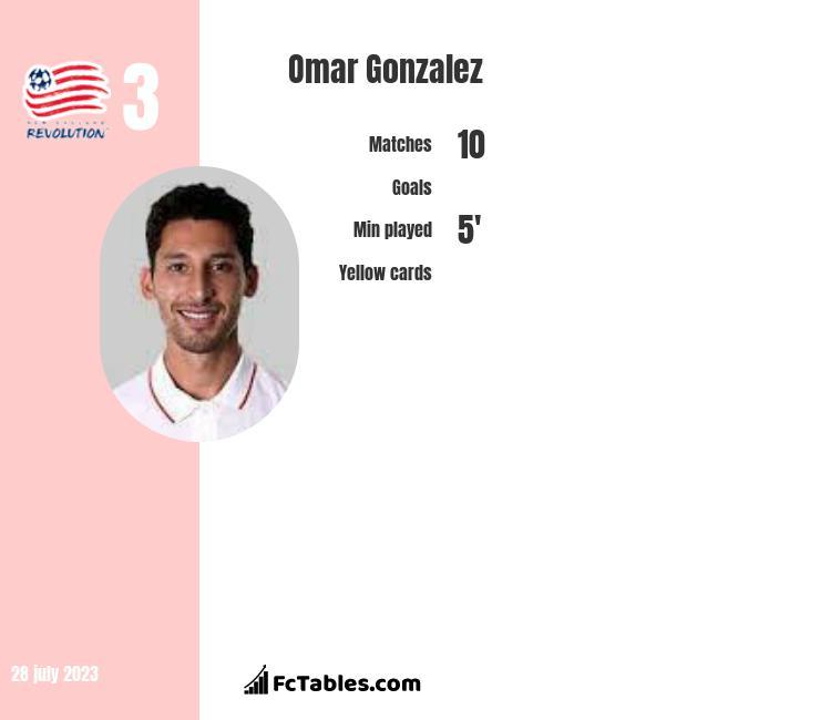 Omar Gonzalez infographic