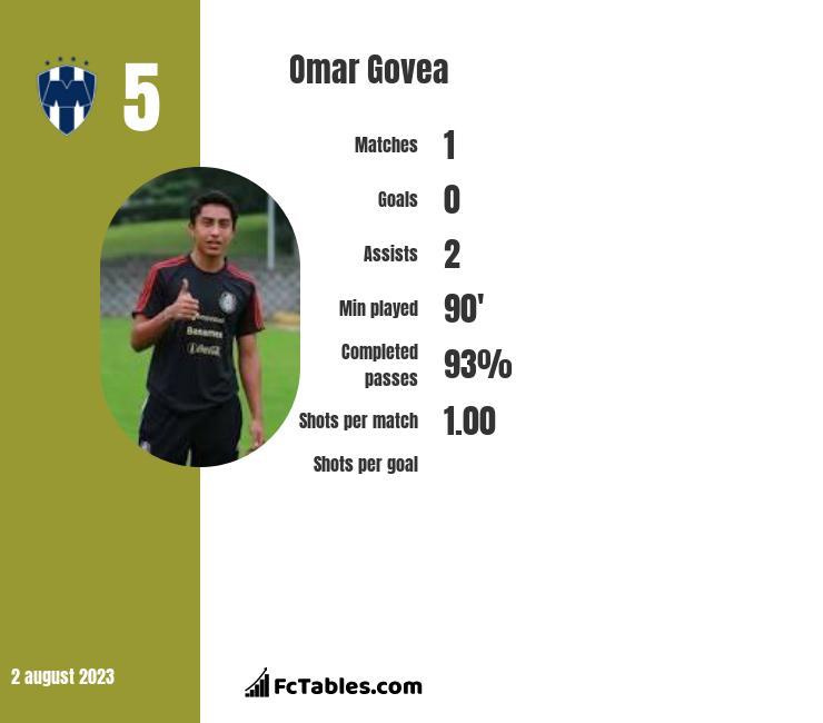 Omar Govea infographic