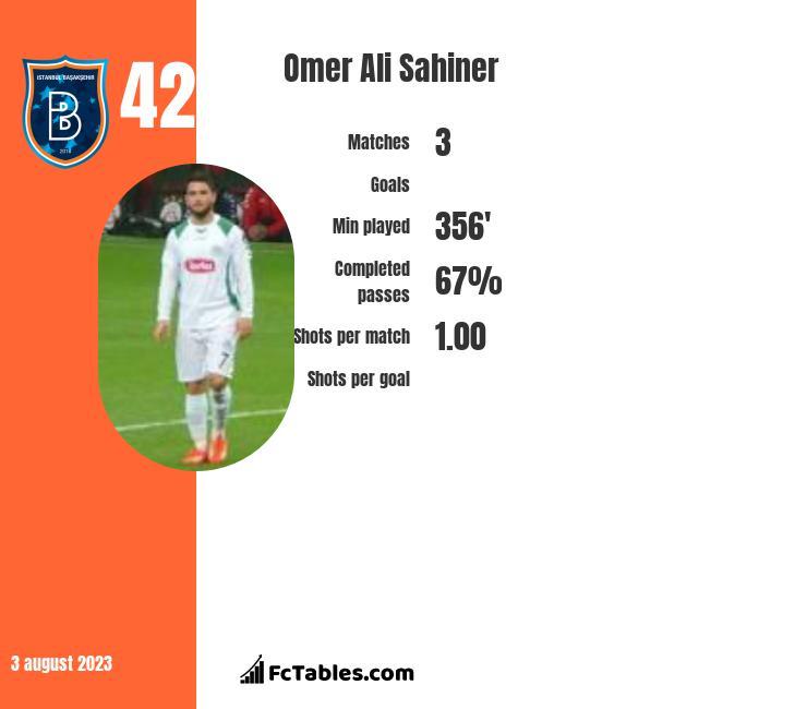 Omer Ali Sahiner infographic