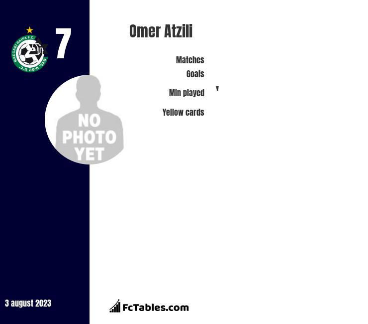 Omer Atzili infographic