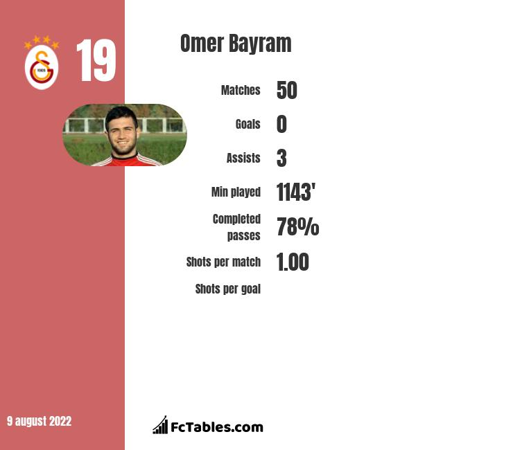 Omer Bayram infographic statistics for Galatasaray